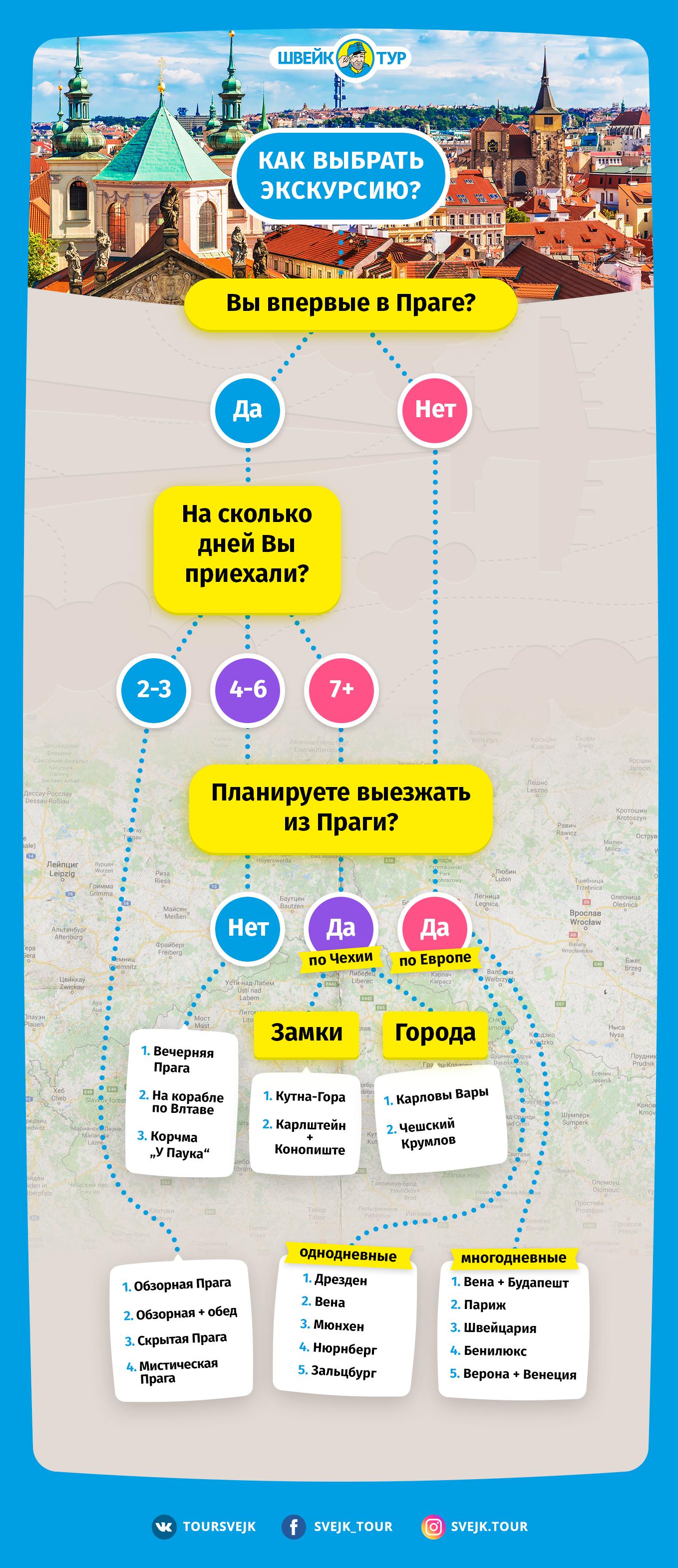 инфографика Швейк Тур